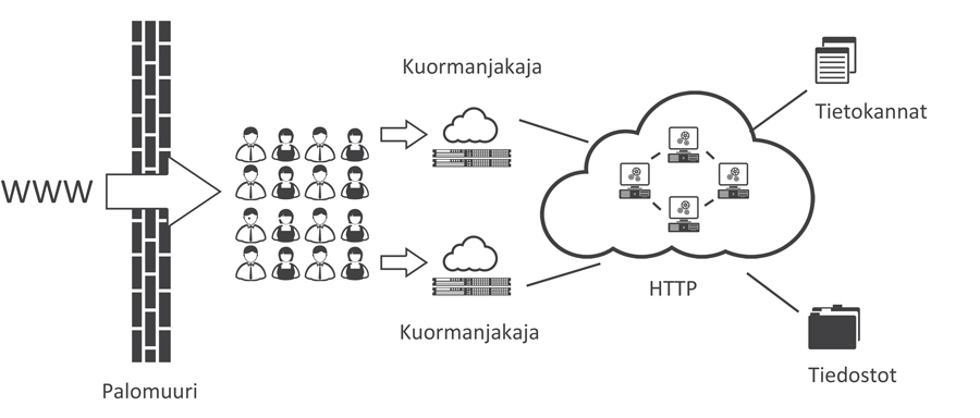 zoner webcluster