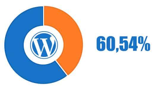 wordpress-asennusten osuus